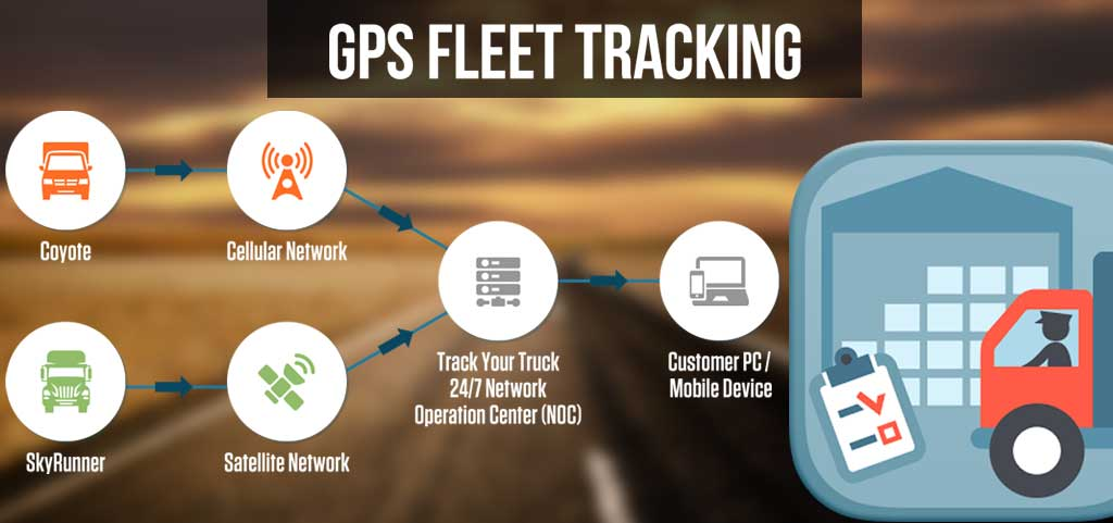 GPS Fleet Tracking Reduces Costs – Truck Destino